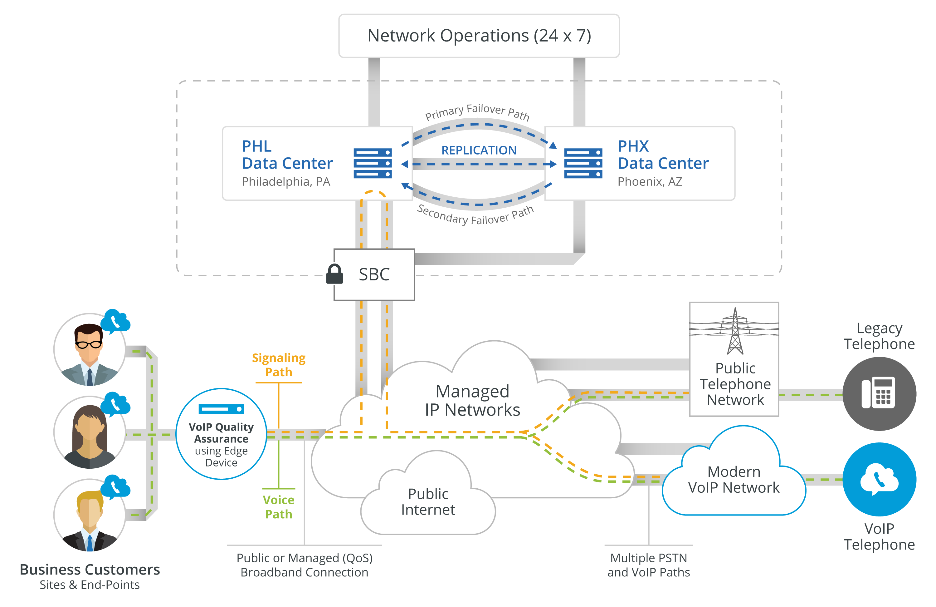 Network Operations, Managed IP Networks, Data Center, Failover Path